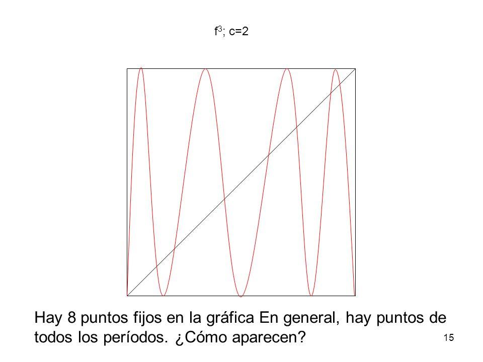 Hay 8 puntos fijos en la gráfica En general, hay puntos de