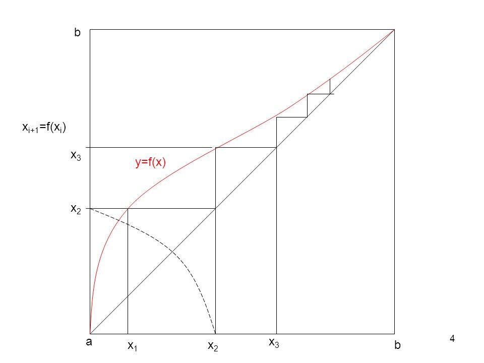 b xi+1=f(xi) x3 y=f(x) x2 a x3 x1 x2 b