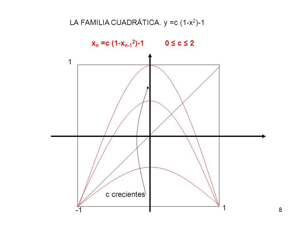 LA FAMILIA CUADRÁTICA. y =c (1-x2)-1