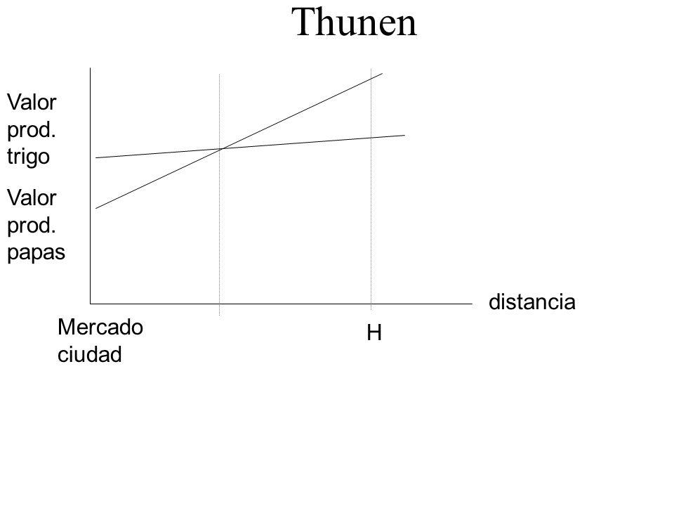 Thunen Valor prod. trigo Valor prod. papas distancia Mercado ciudad H