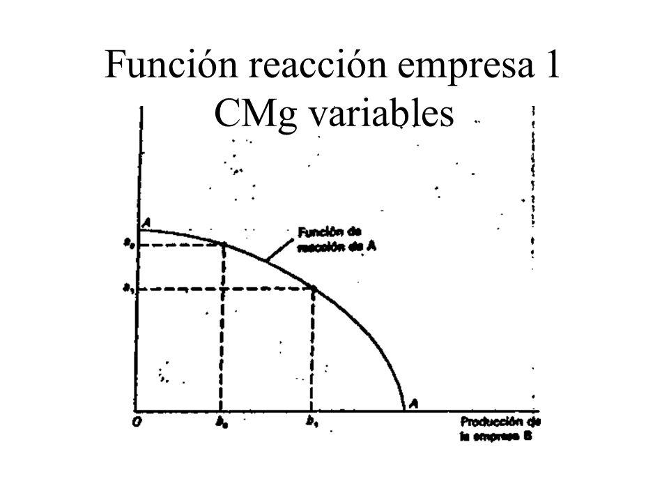 Función reacción empresa 1 CMg variables