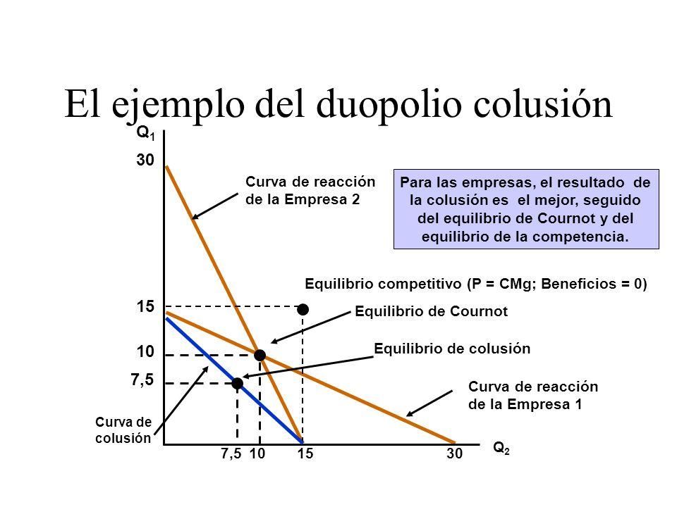 El ejemplo del duopolio colusión
