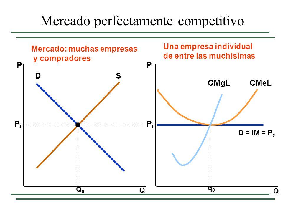 Mercado perfectamente competitivo