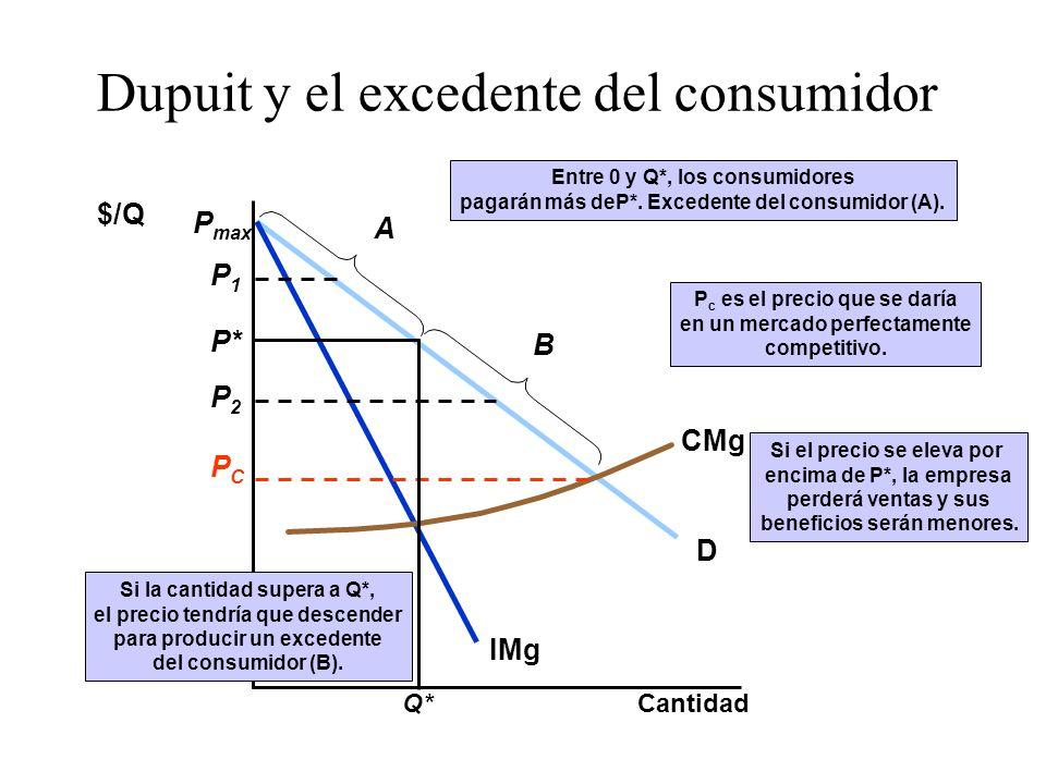 Dupuit y el excedente del consumidor