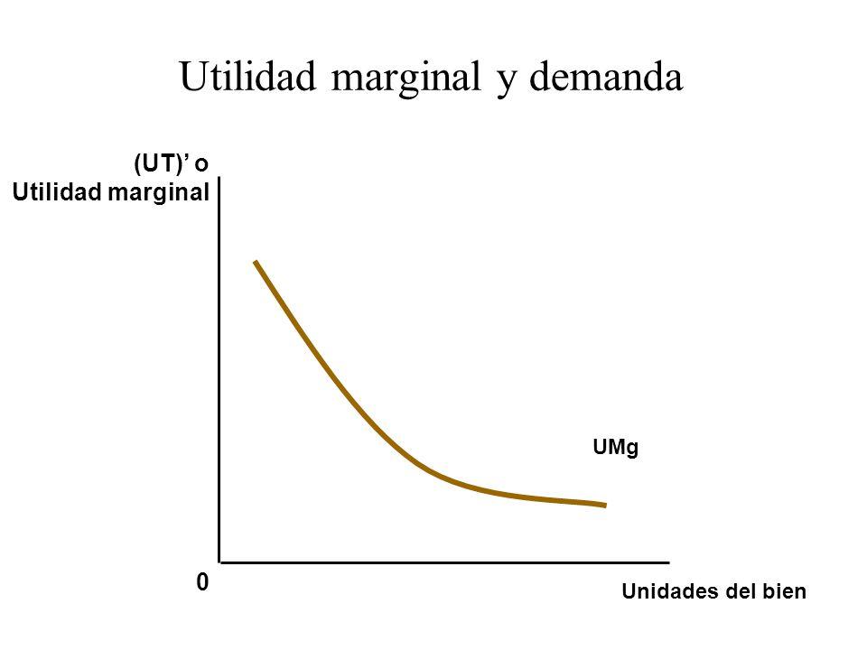 Utilidad marginal y demanda