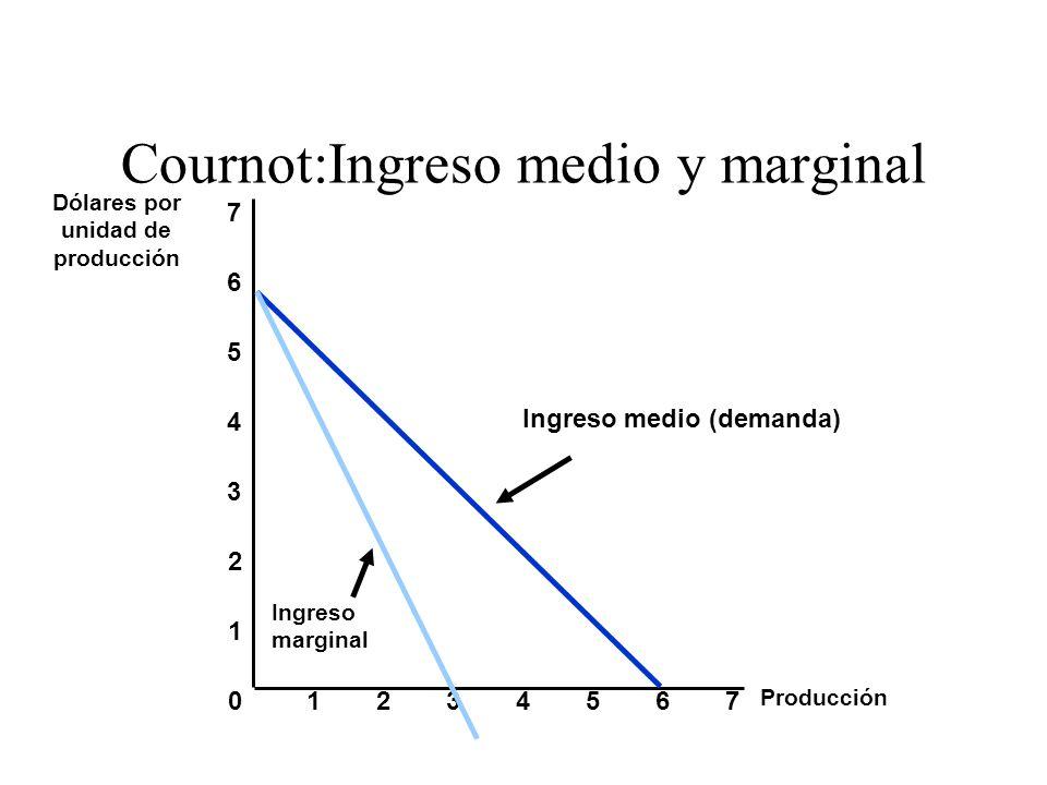 Cournot:Ingreso medio y marginal