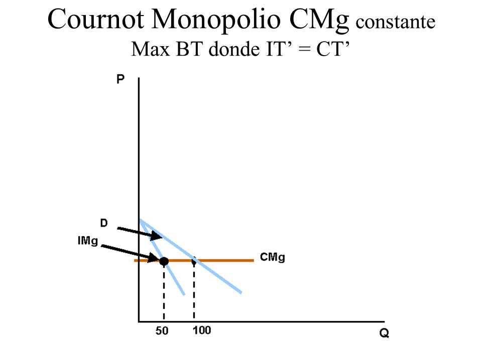Cournot Monopolio CMg constante Max BT donde IT' = CT'