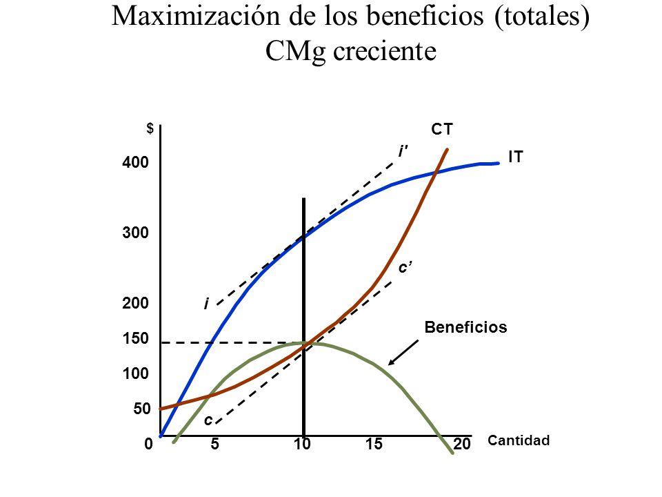 Maximización de los beneficios (totales) CMg creciente