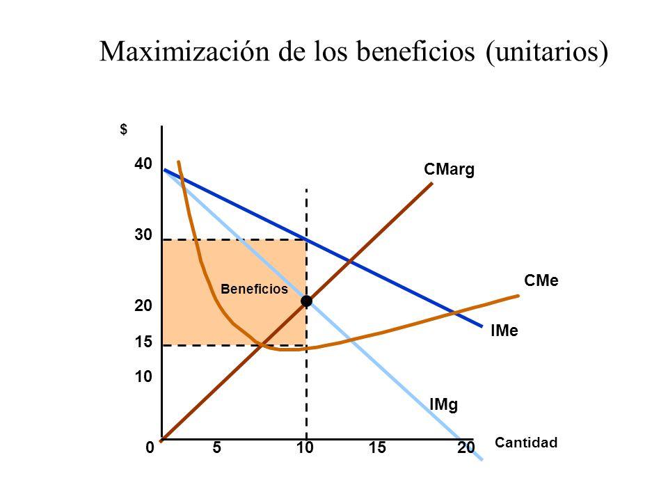 Maximización de los beneficios (unitarios)