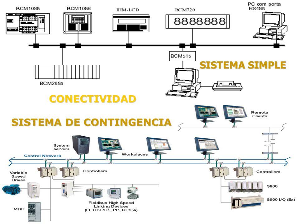 SISTEMA SIMPLE CONECTIVIDAD SISTEMA DE CONTINGENCIA