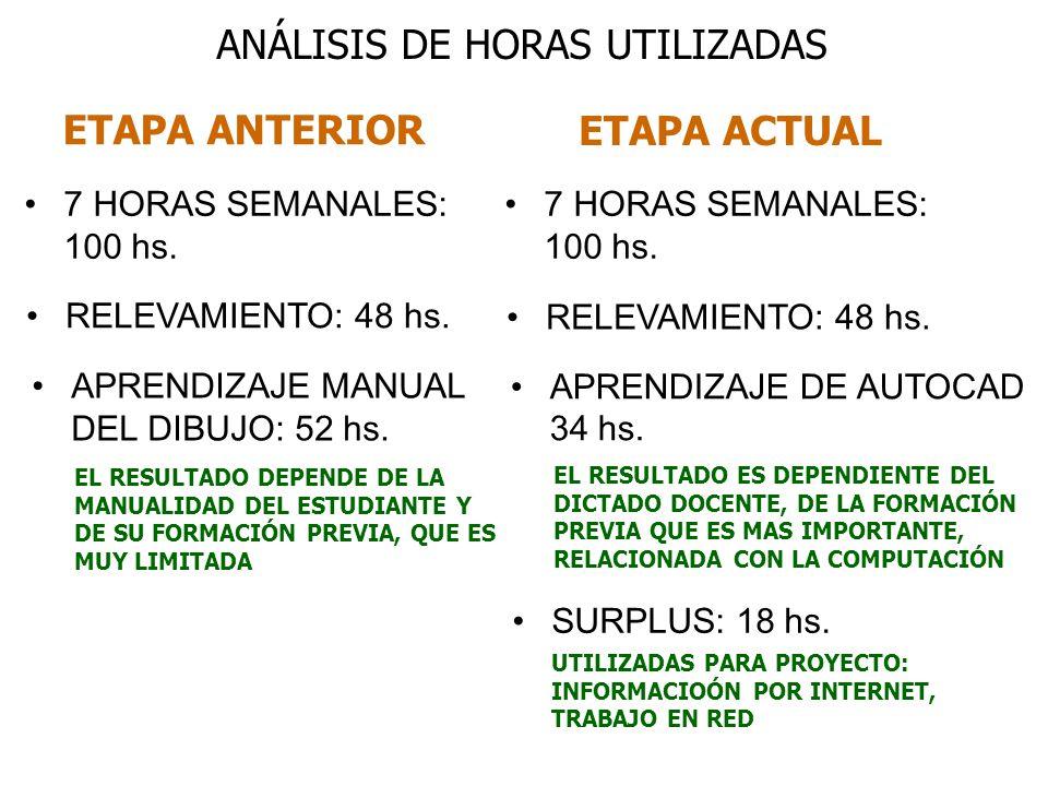 ANÁLISIS DE HORAS UTILIZADAS