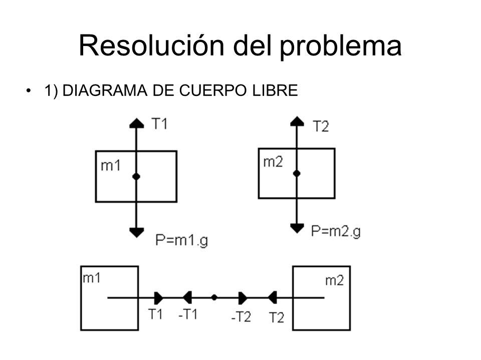 Resolución del problema