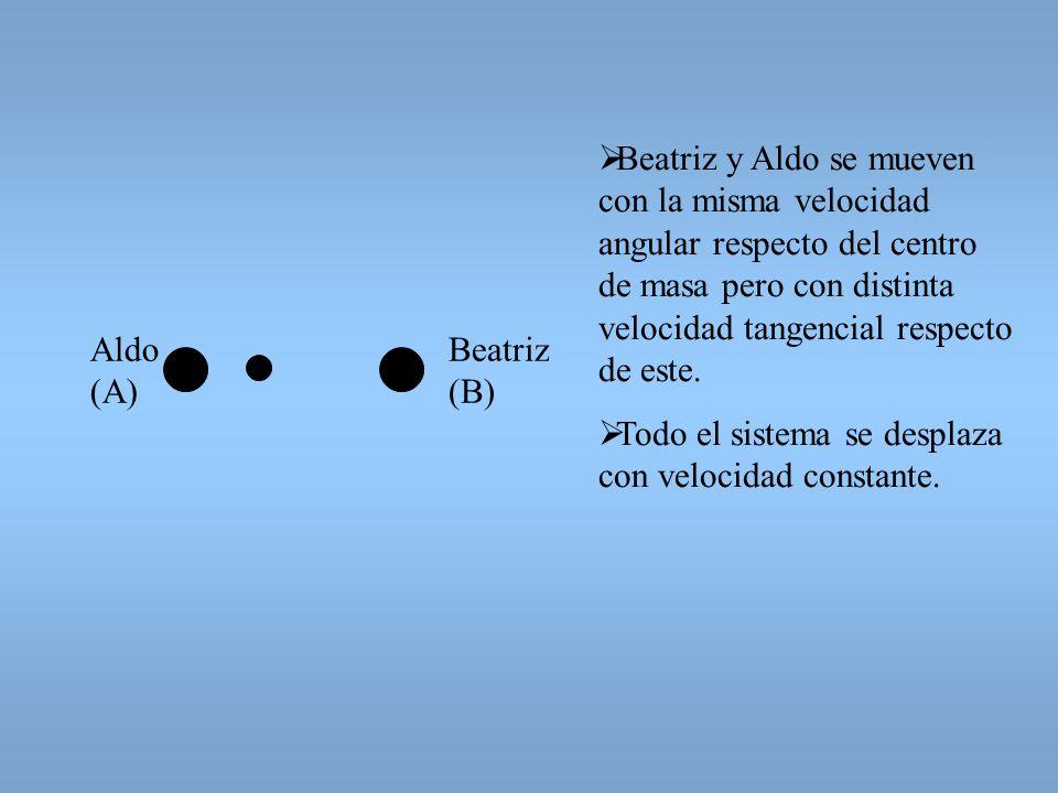 Beatriz y Aldo se mueven con la misma velocidad angular respecto del centro de masa pero con distinta velocidad tangencial respecto de este.