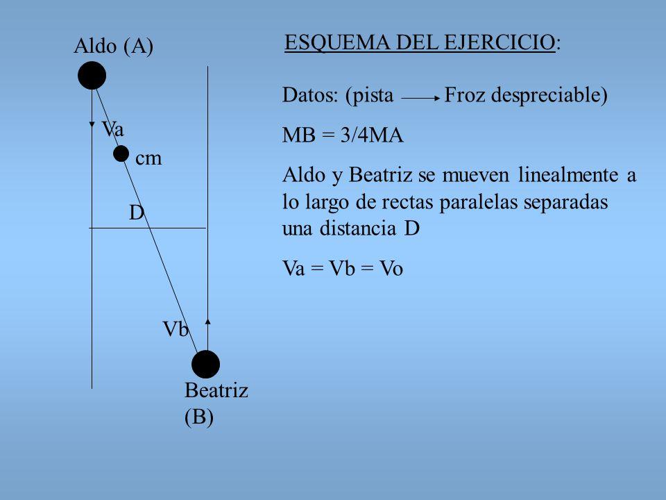 Aldo (A) ESQUEMA DEL EJERCICIO: Datos: (pista Froz despreciable) MB = 3/4MA.