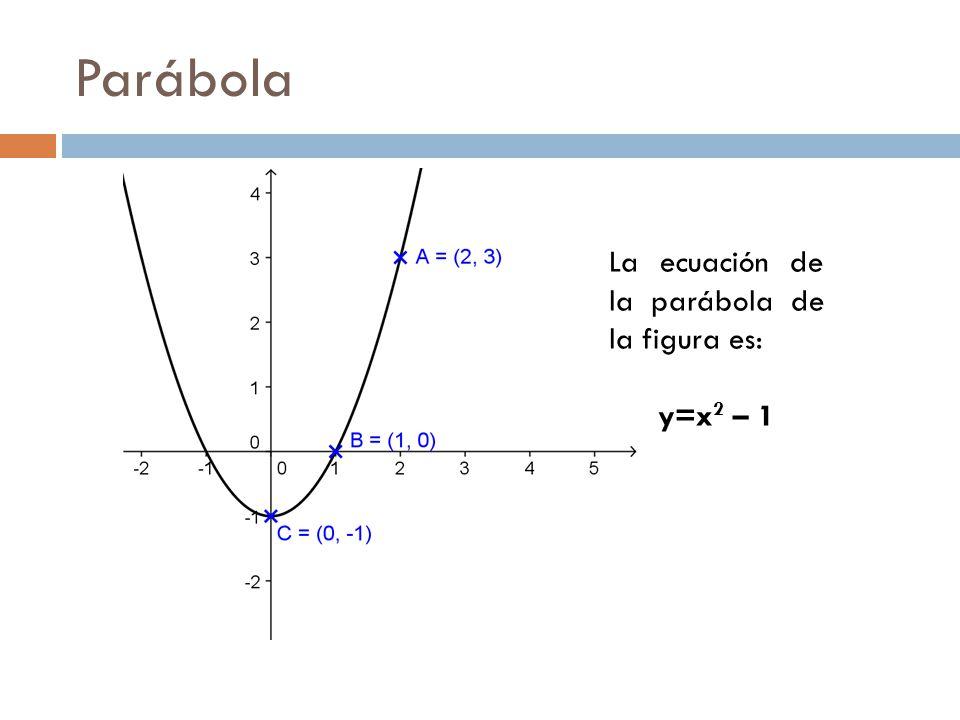 Parábola La ecuación de la parábola de la figura es: y=x2 – 1