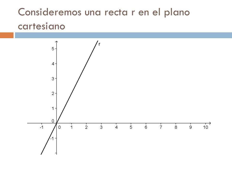 Consideremos una recta r en el plano cartesiano