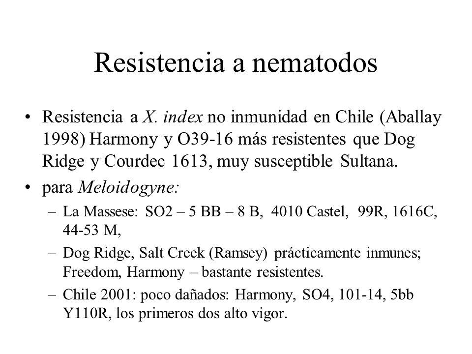 Resistencia a nematodos