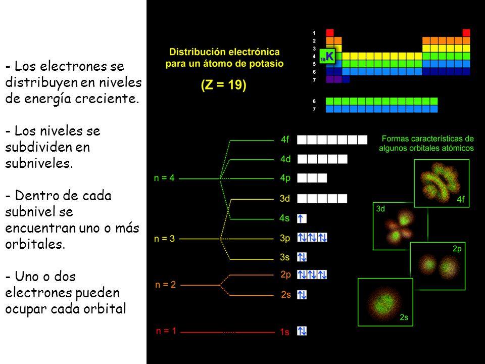 - Los electrones se distribuyen en niveles de energía creciente