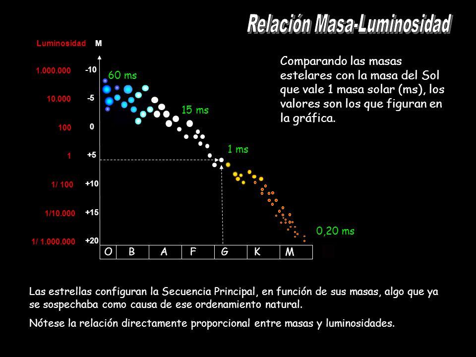 Relación Masa-Luminosidad