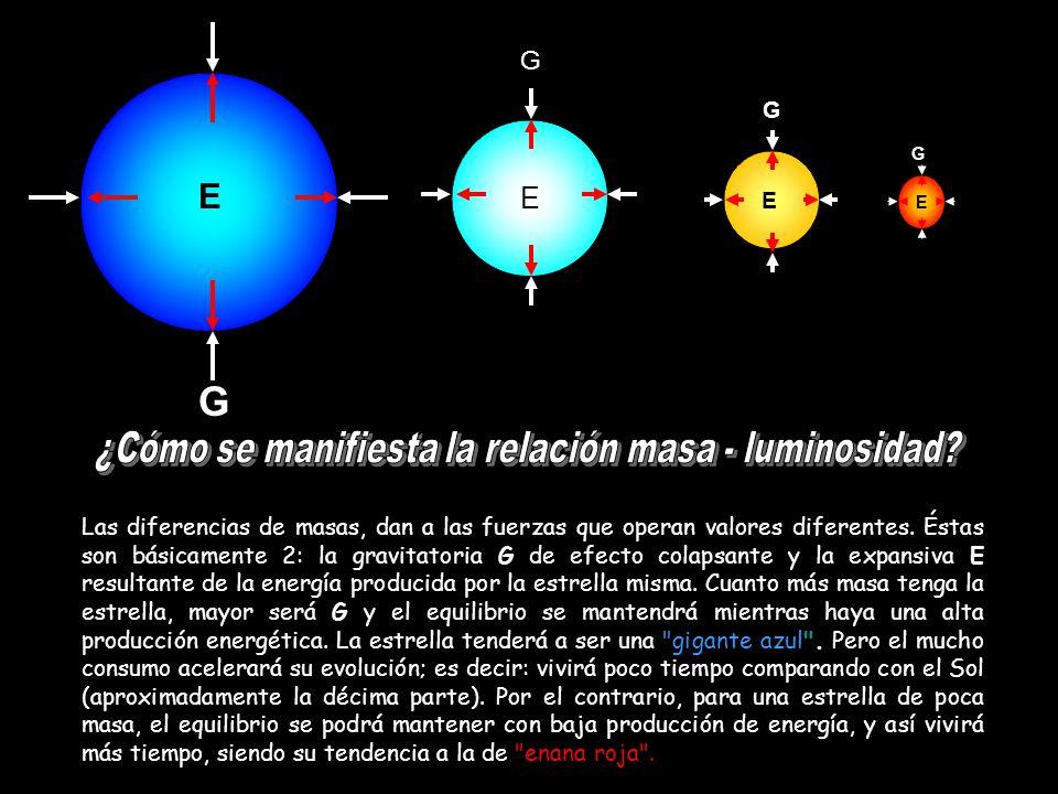 ¿Cómo se manifiesta la relación masa - luminosidad