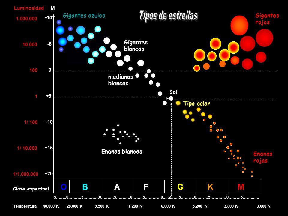 Tipos de estrellas O B A F G K M -10 Gigantes azules Gigantes rojas
