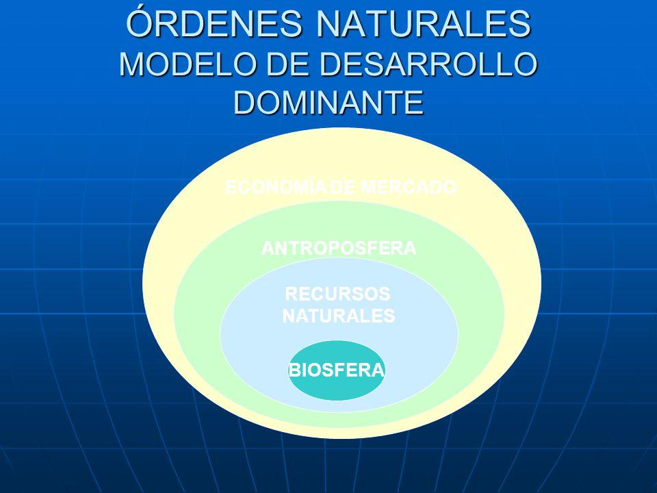 ÓRDENES NATURALES MODELO DE DESARROLLO DOMINANTE