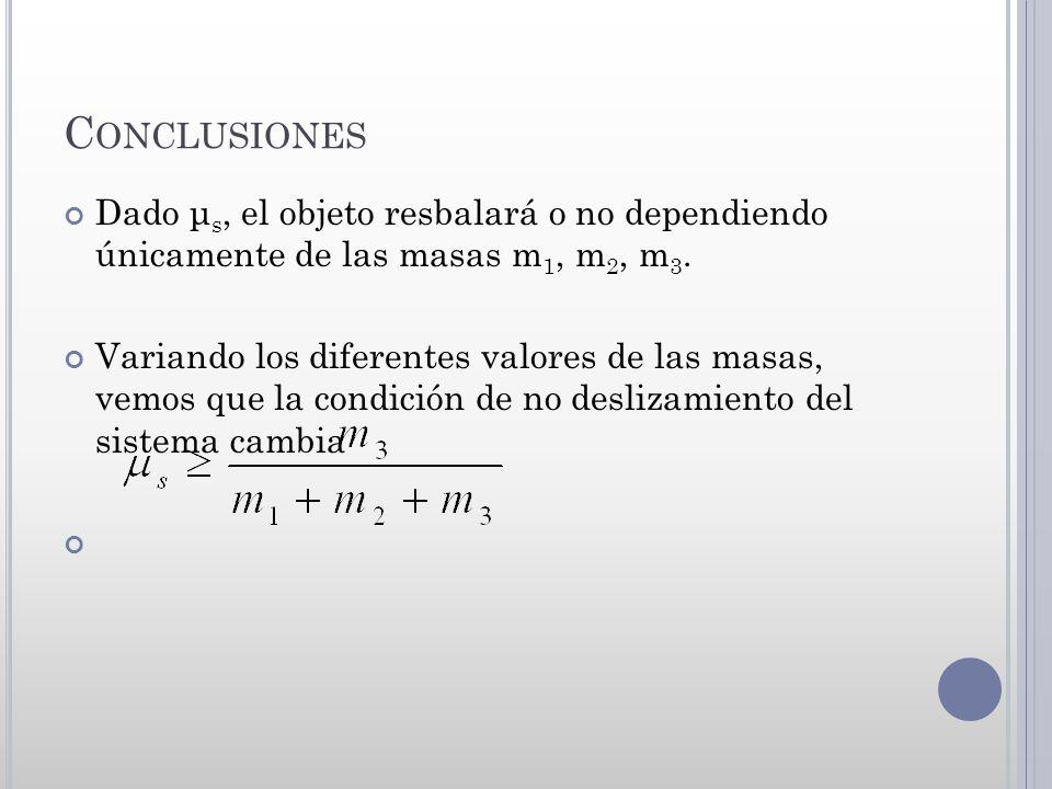 Conclusiones Dado μs, el objeto resbalará o no dependiendo únicamente de las masas m1, m2, m3.