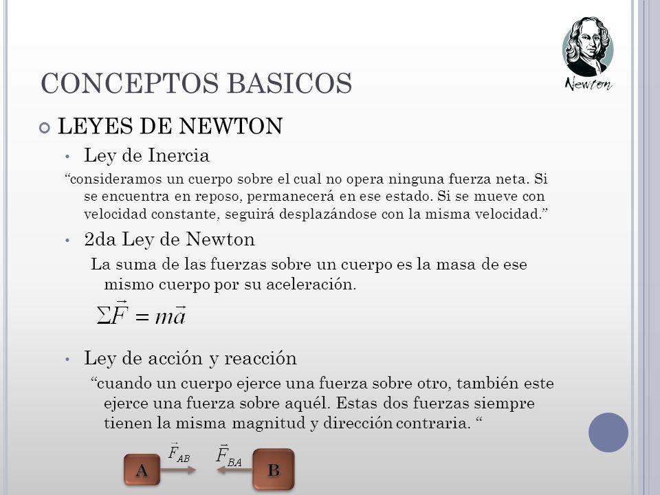 CONCEPTOS BASICOS LEYES DE NEWTON Ley de Inercia 2da Ley de Newton