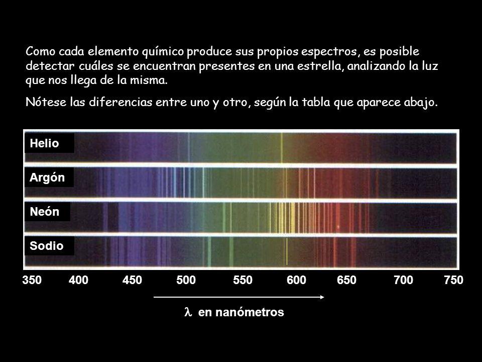 Como cada elemento químico produce sus propios espectros, es posible detectar cuáles se encuentran presentes en una estrella, analizando la luz que nos llega de la misma.
