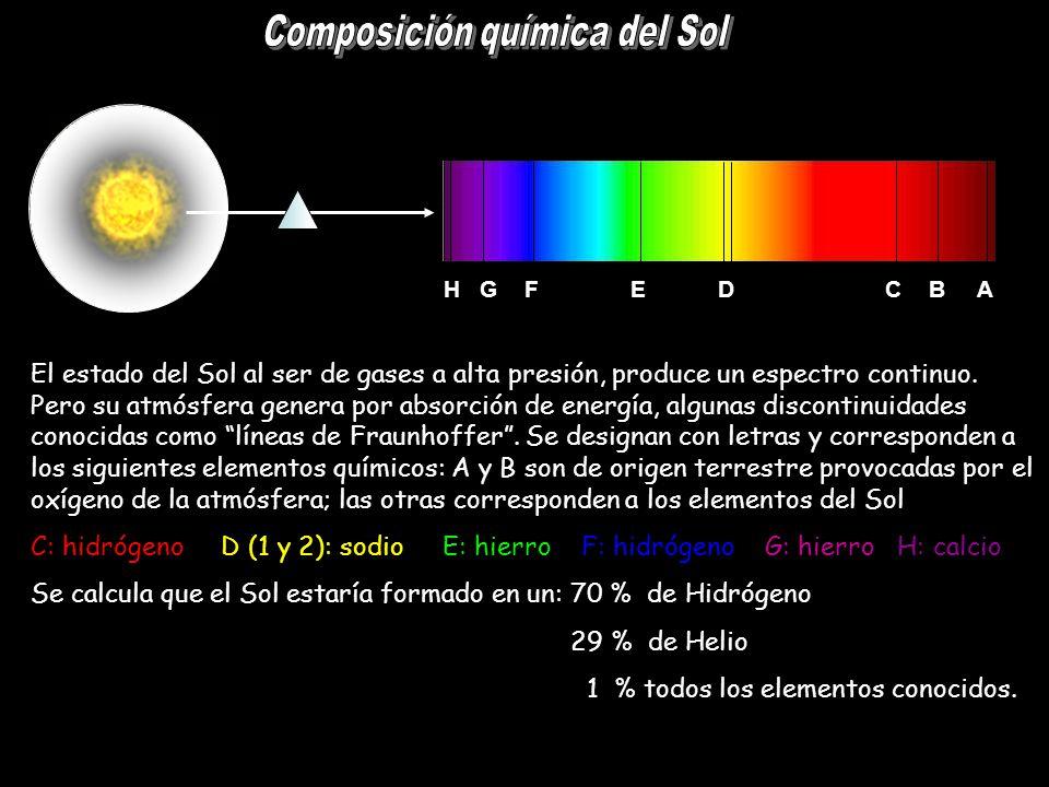 Composición química del Sol