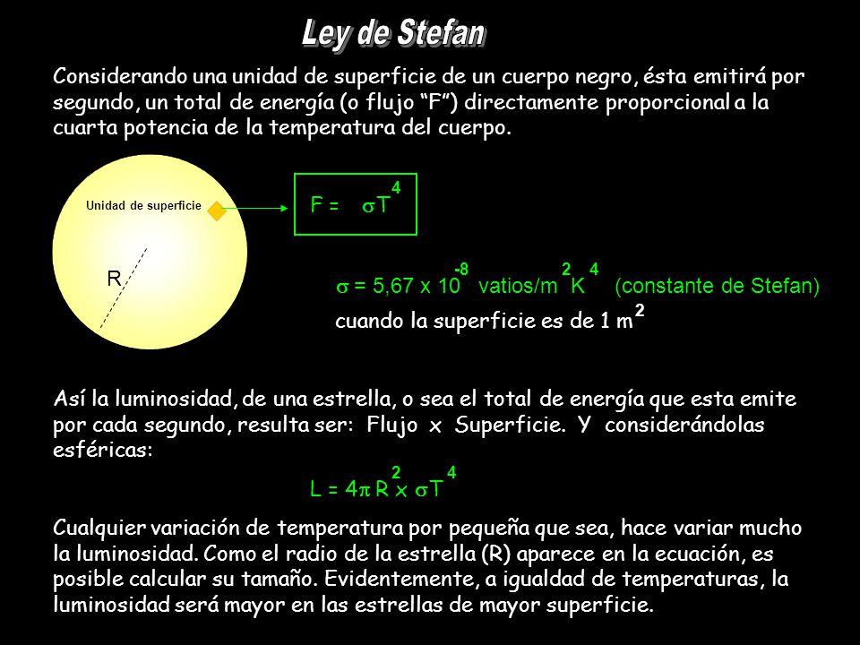 Ley de Stefan