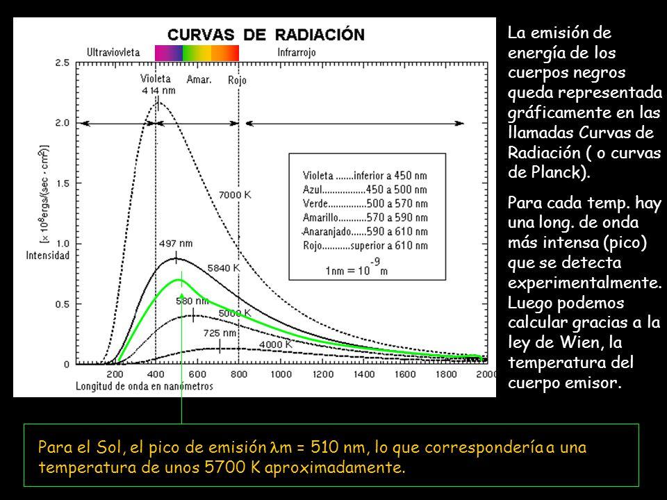 La emisión de energía de los cuerpos negros queda representada gráficamente en las llamadas Curvas de Radiación ( o curvas de Planck).