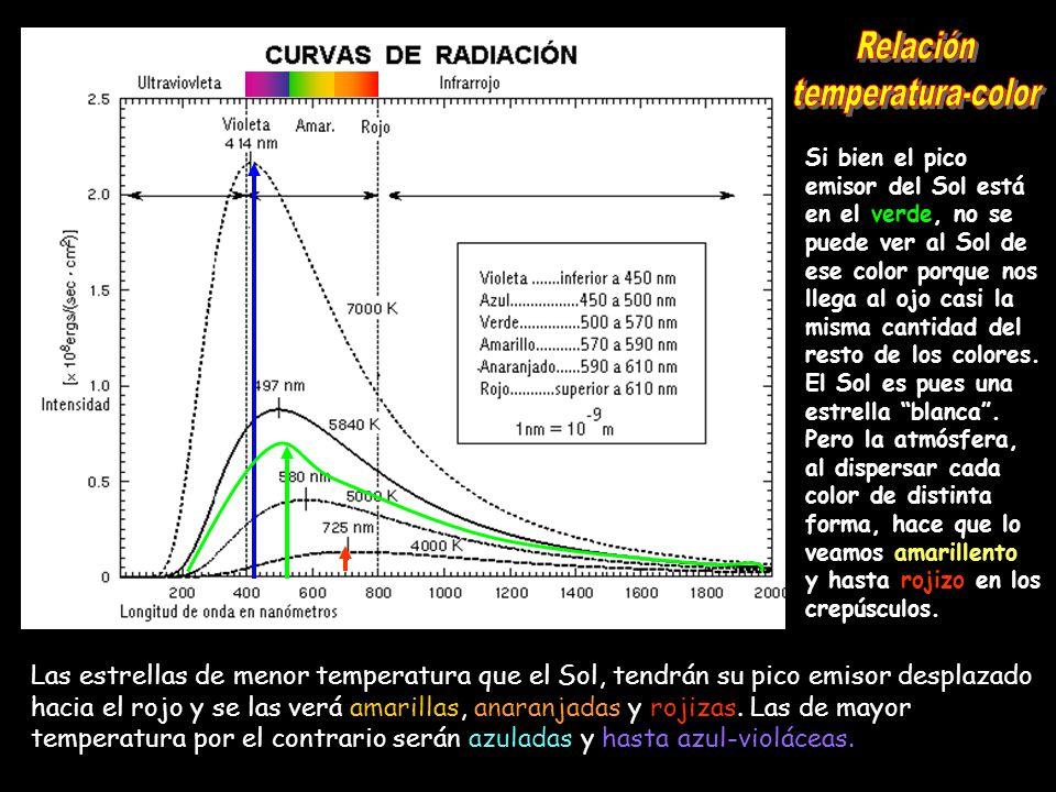 Relación temperatura-color