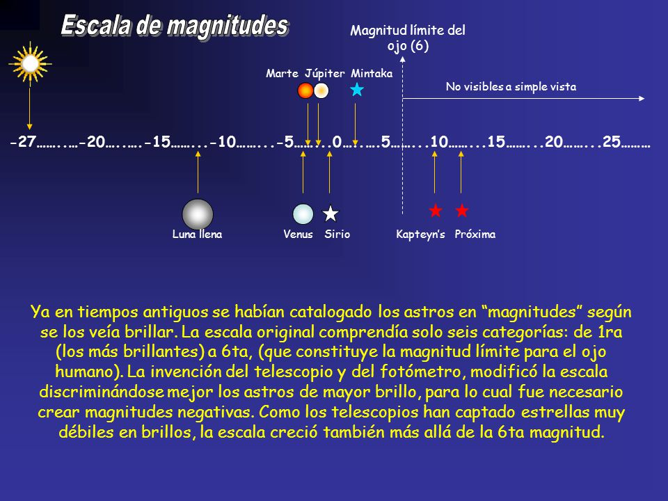 Magnitud límite del ojo (6)