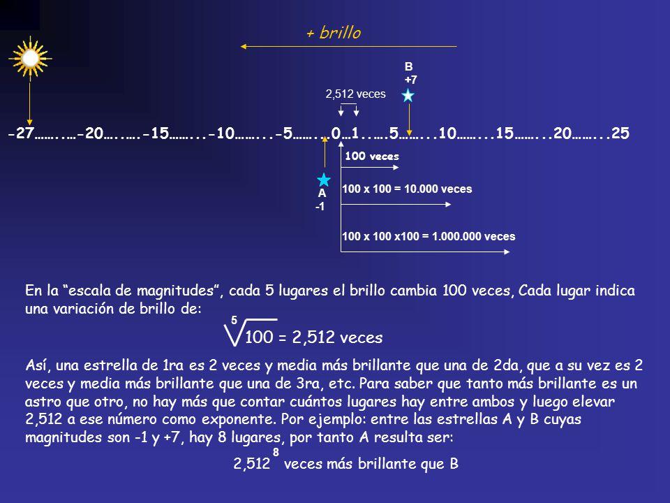 + brillo B+7. 2,512 veces. -27……..…-20…..….-15……...-10……...-5……...0…1..….5……...10……...15……...20……...25.