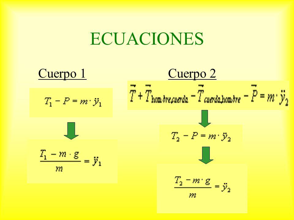 ECUACIONES Cuerpo 1 Cuerpo 2