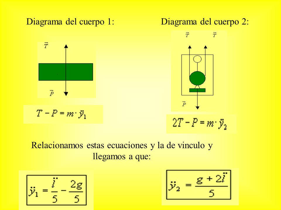 Relacionamos estas ecuaciones y la de vinculo y llegamos a que:
