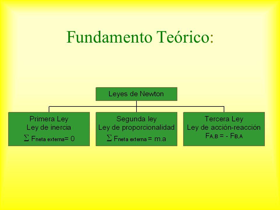 Fundamento Teórico: