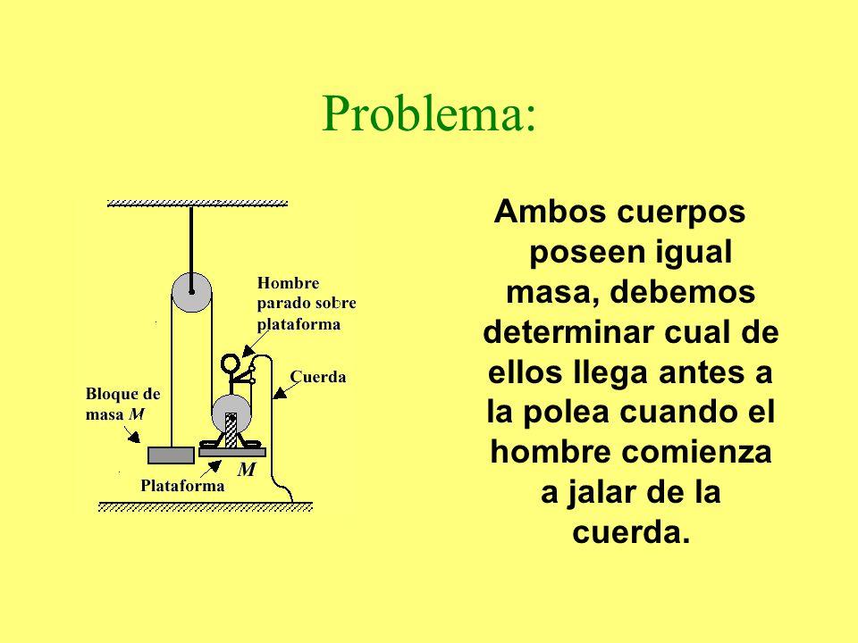Problema: Ambos cuerpos poseen igual masa, debemos determinar cual de ellos llega antes a la polea cuando el hombre comienza a jalar de la cuerda.