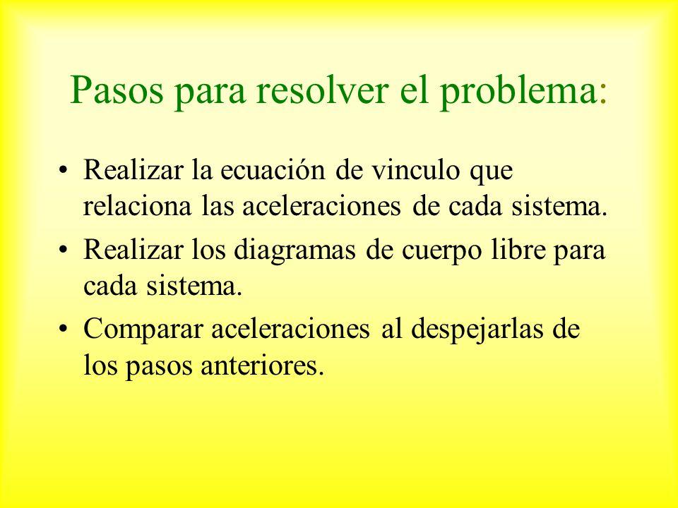 Pasos para resolver el problema: