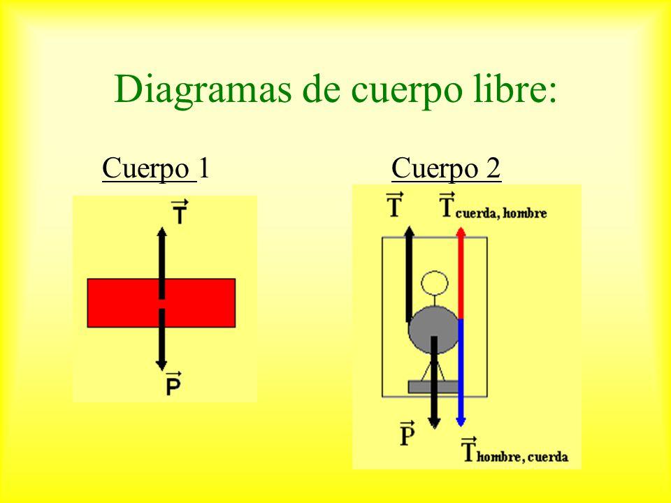 Diagramas de cuerpo libre: