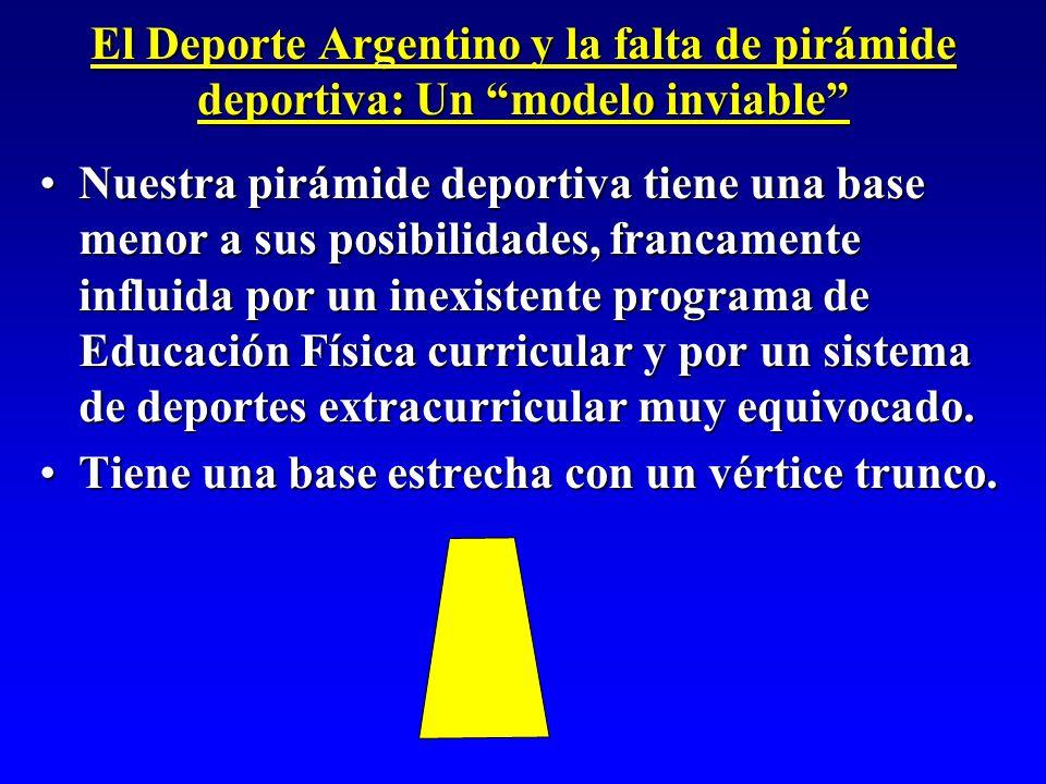 El Deporte Argentino y la falta de pirámide deportiva: Un modelo inviable