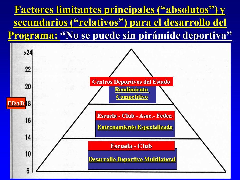 Factores limitantes principales ( absolutos ) y secundarios ( relativos ) para el desarrollo del Programa: No se puede sin pirámide deportiva