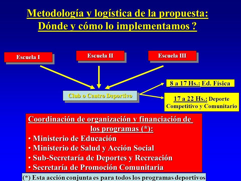 Metodología y logística de la propuesta: