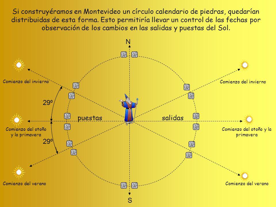 Si construyéramos en Montevideo un círculo calendario de piedras, quedarían distribuidas de esta forma. Esto permitiría llevar un control de las fechas por observación de los cambios en las salidas y puestas del Sol.
