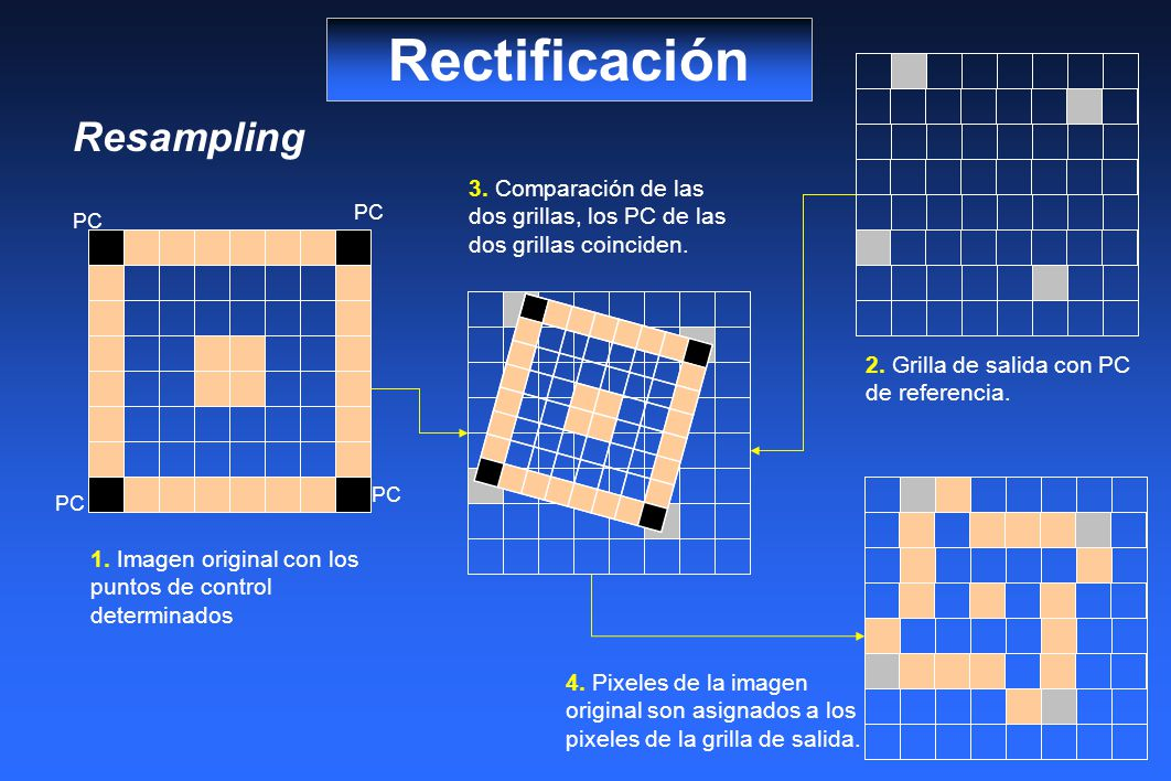 Rectificación Resampling
