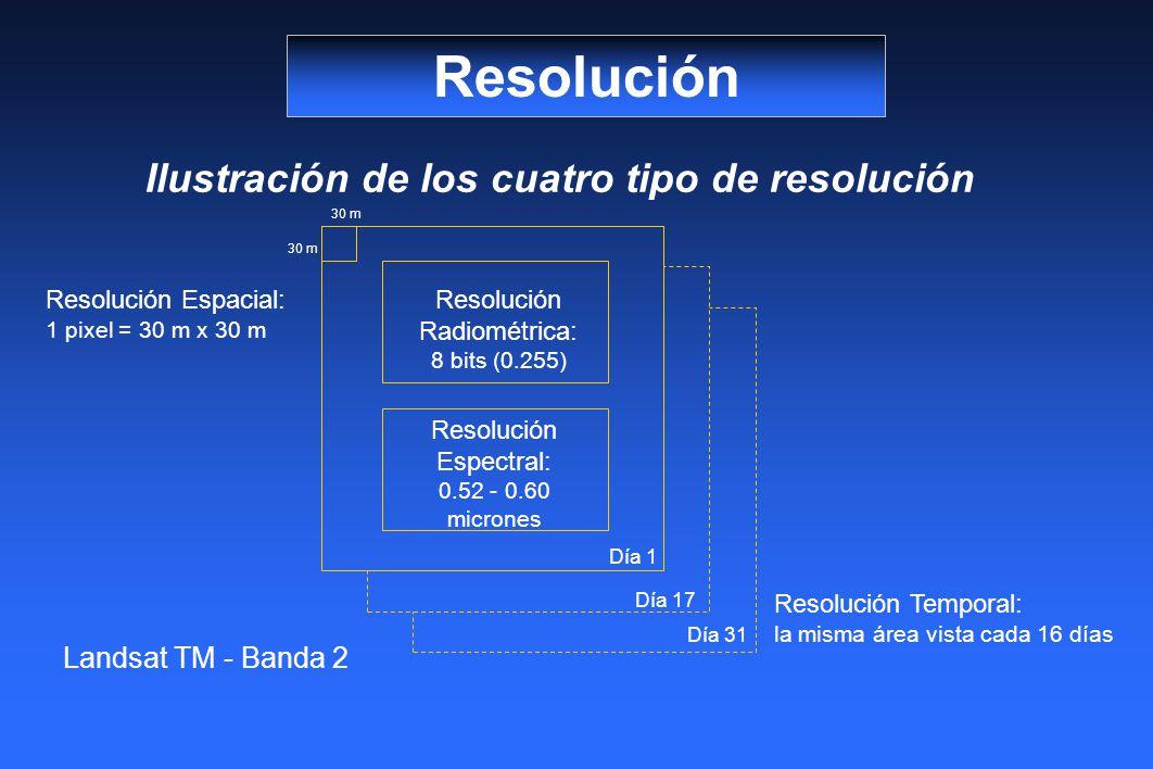 Resolución Ilustración de los cuatro tipo de resolución