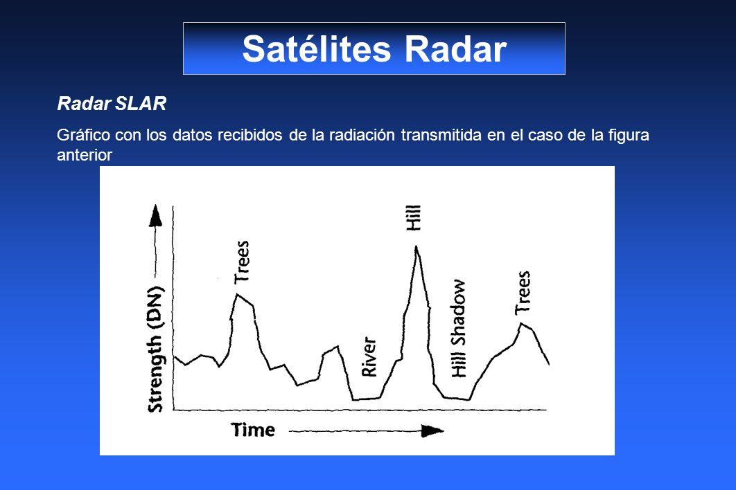 Satélites Radar Radar SLAR