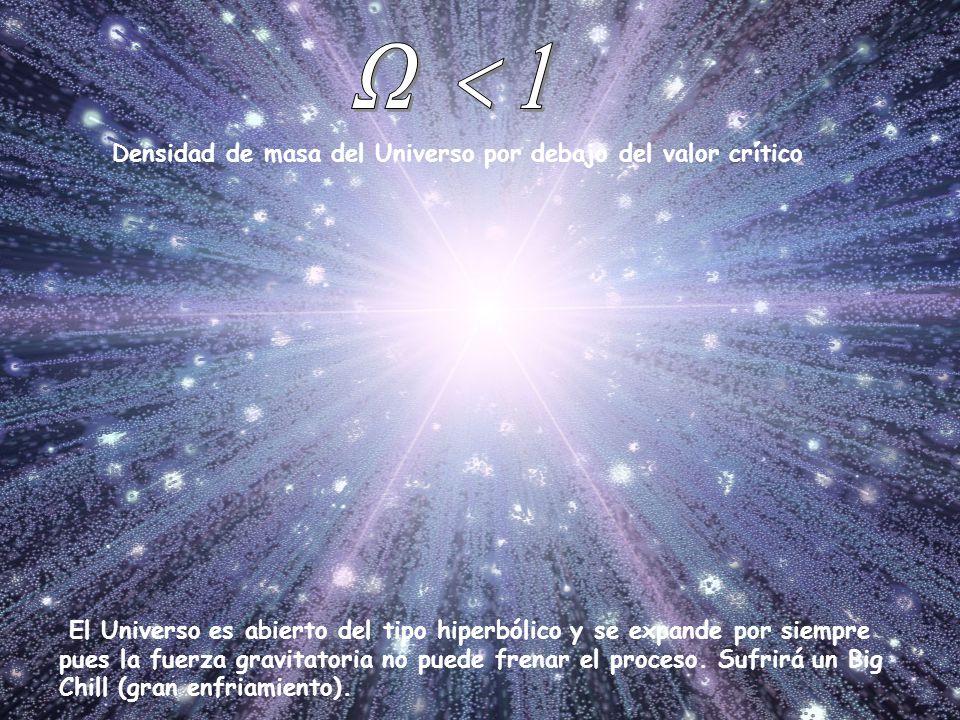 W < 1 Densidad de masa del Universo por debajo del valor crítico