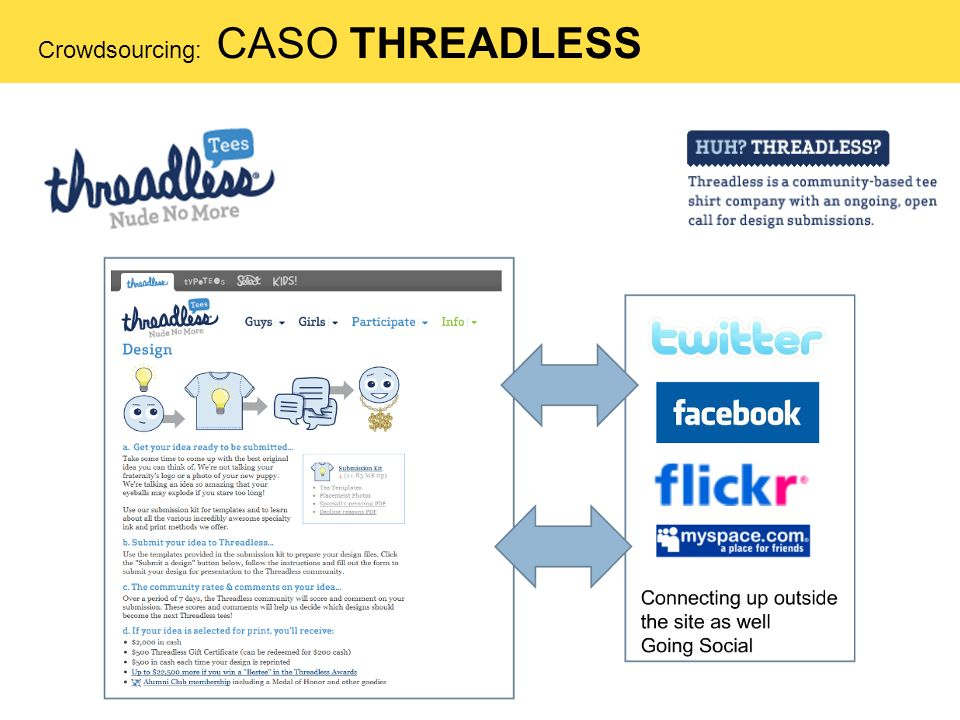 Crowdsourcing: CASO THREADLESS